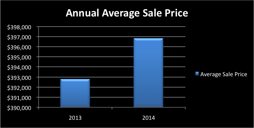 2014 Real Estate Market Sales