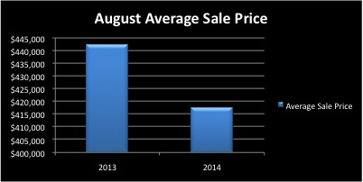 August 2014 Real Estate Market Monthly Sales
