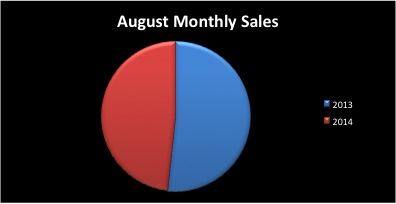 August 2014 Real Estate Market Sale Sides