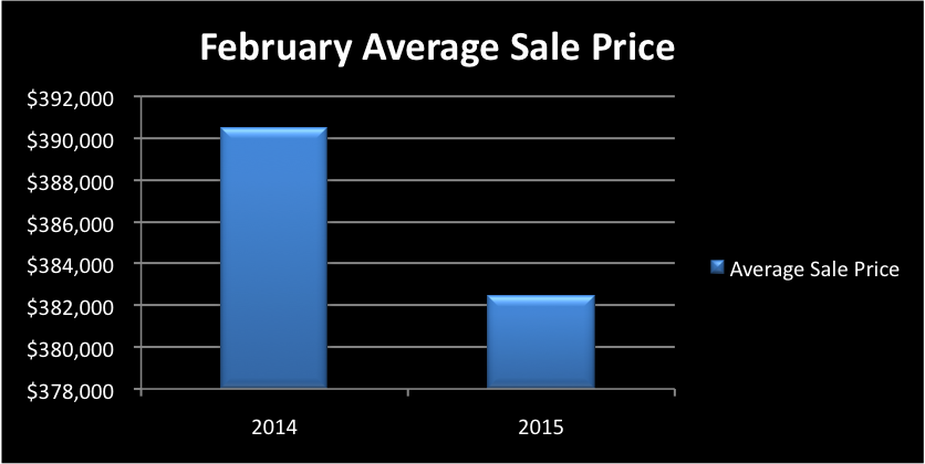 February Staten Island Real Estate Market Monthly Sales