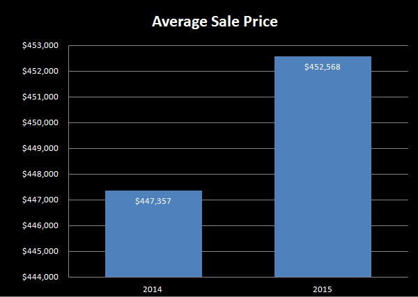 July 2014 versus July 2015 average sale price