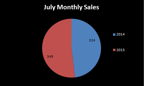 July 2014 monthly sales versus July 2015