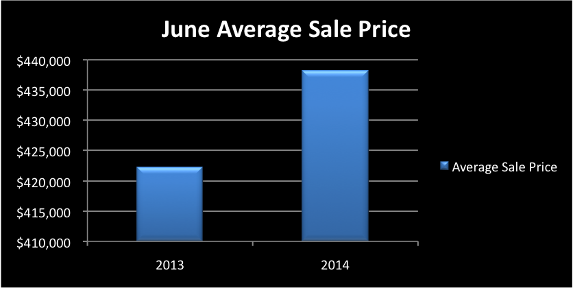 June 2014 Real Estate Market Monthly Sales