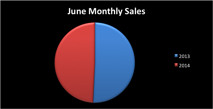 June 2014 Real Estate Market Sale Sides