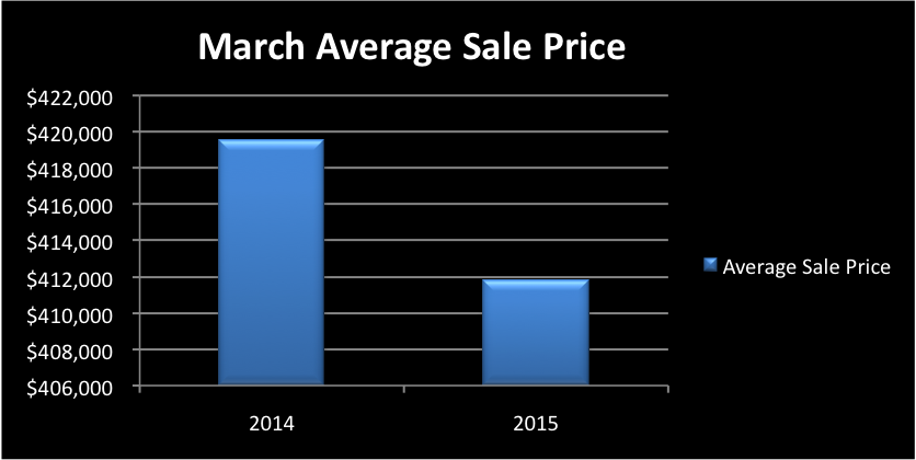 March Staten Island Real Estate Market Monthly Sales