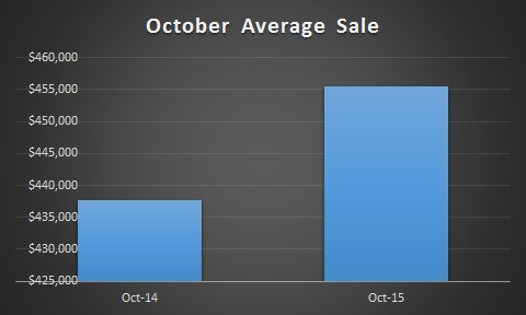 October Staten Island Real Estate Market Monthly Sales