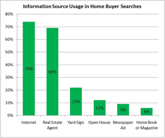Home Search Resources