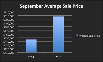 September Staten Island Real Estate Market Monthly Sales