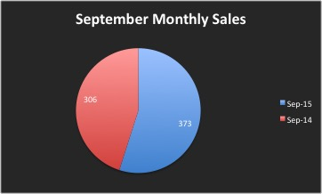 September Staten Island Real Estate Market Sale Sides